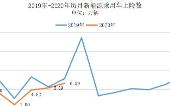 5月份私人純電動市場持續增長,實現同比和環比正增長