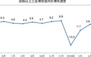 5月份30个行业增加值保持同比增长,工业机器人涨幅达16.9%