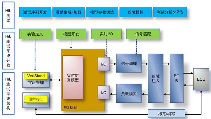 新能源汽车控制器HiL仿真测试,系统构架是怎样的