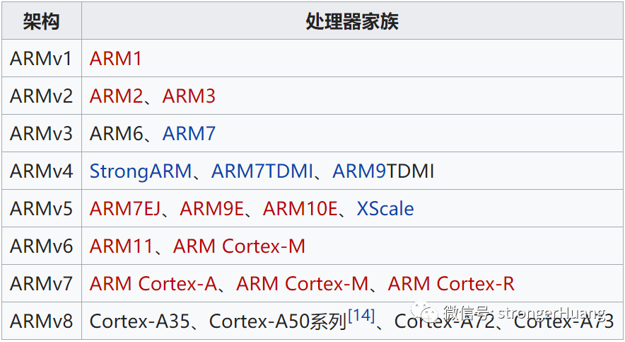 Cortex-M3是一款ARM处理器内核