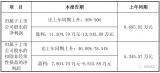 受益于熱電堆和流量傳感器,漢威科技上半年凈利增長超過30%