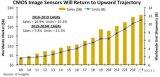 受疫情影响,CMOS图像传感器的销售额将会下降4...