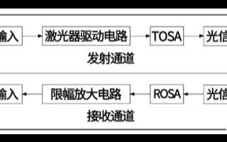 光傳輸中光模塊的工作原理以及它的應用