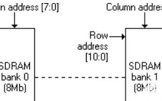 对比静态SDRAM和动态SDRAM,它们的区别是...