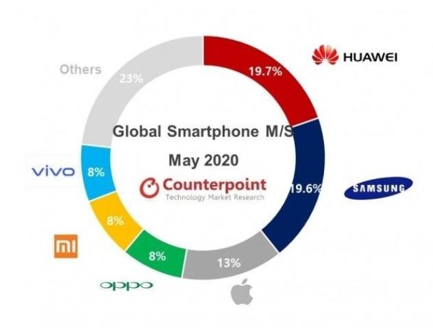 5月全球智能手机最新报告出炉,华为再次赶超三星!