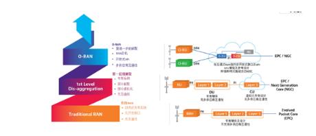 VIAVI扩展O-RAN测试套件功能的介绍