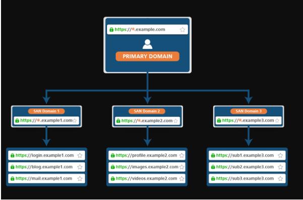多個域名申請通配符SSL證書的步驟