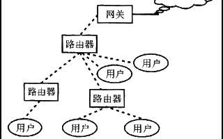 基於WLAN實現mesh網路的多跳無線擴展的設計