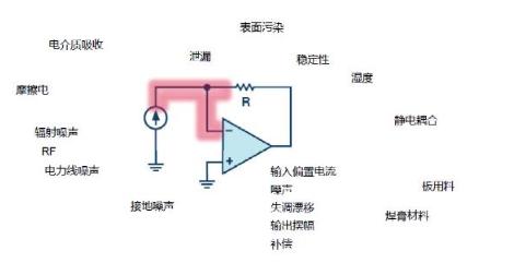 穿越电流测量的无人区——pA等级电流测量