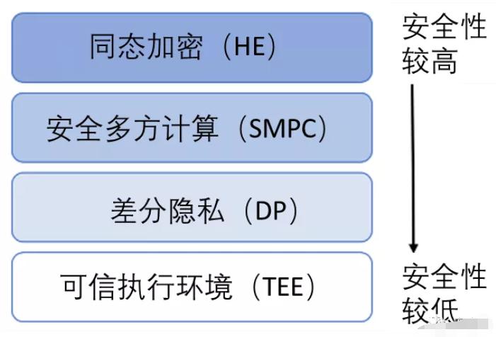 浅析四大隐私增强技术的特点和区别
