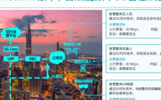 中国移动5G网络及5G切片技术助推5G智慧警务新...