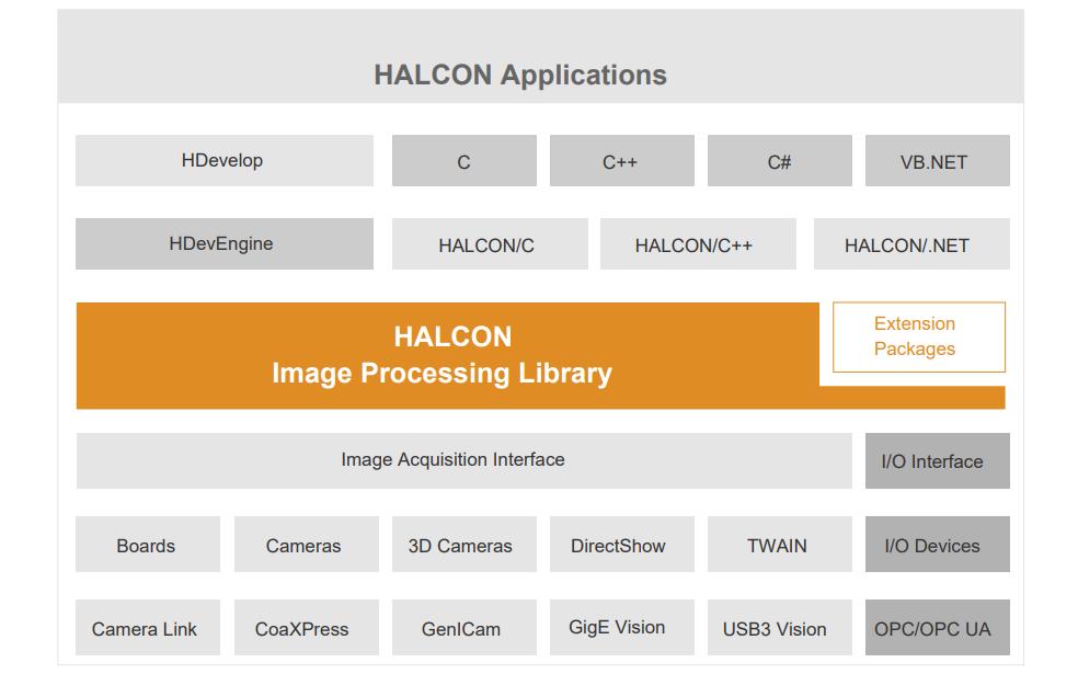 HALCON机器视觉软件的快速入门教程
