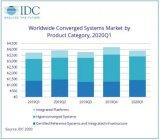 IDC:第一季度全球融合系统市场同比增长4.5%