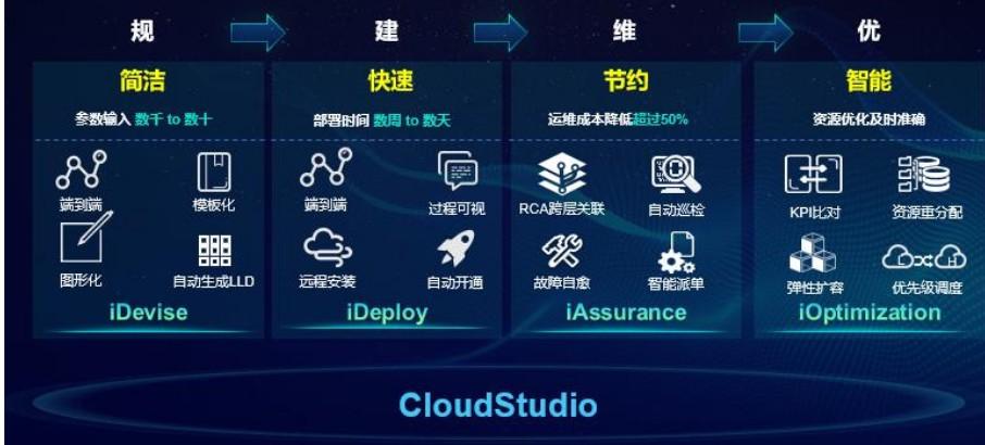 中兴通讯高效智能5G切片管理方案