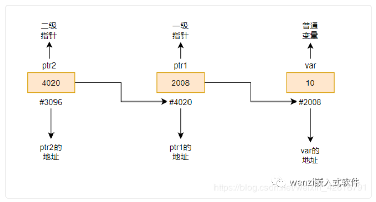 C語言二級指針的用法與原理