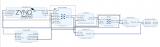 如何创建AXI CDMA Linux用户空间示例应用