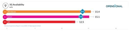 韩国LG U+用户享有最快的下载速度