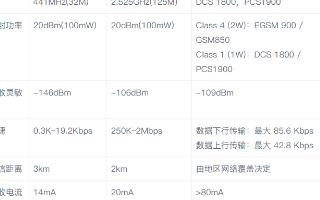 射频芯片和GPRS模块的无线传输方式的区别及应用