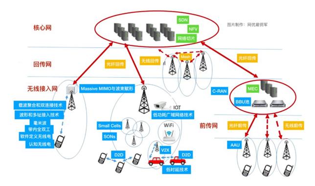 5G 的20个关键通信技术大全