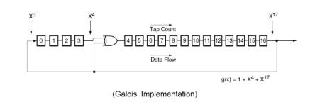 基于FPGA的伪随机序列发生器设计方案