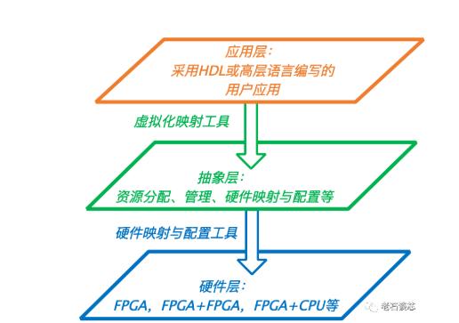 FPGA关键技术的重大安全隐患