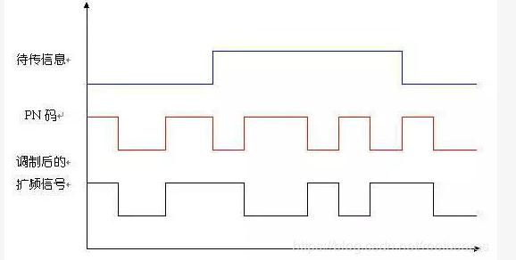 扩频信号的解扩过程