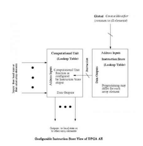 系统架构号称 FPGA最有影响力的技术成果之一