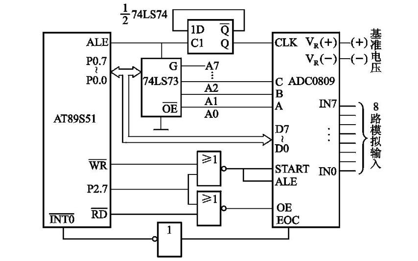 單片機教程之C語言的程序設計說明