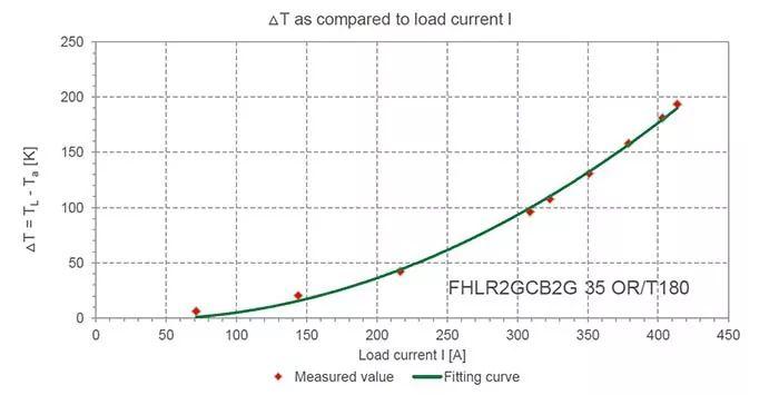 什么要求逐步的提高成为电动车发展趋势?
