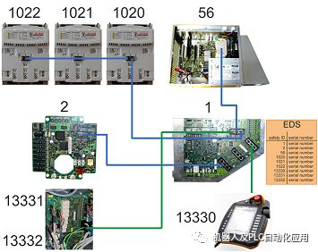 KUKA机箱内部安全组件之间通过EtherCAT和FSoE相互通讯
