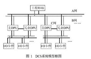 基於網路冗餘技術的DCS控制系統的設計
