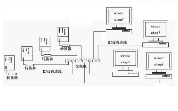 西门子CP243以太网模块的用户手册免费下载