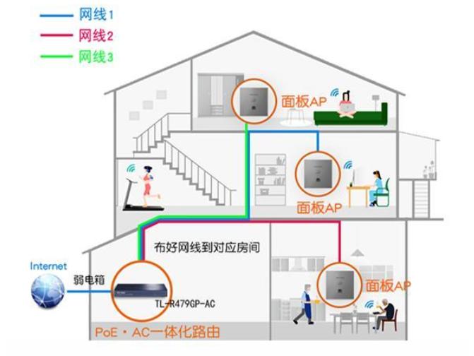 房子网线铺设网线不够:教你五种解决方法
