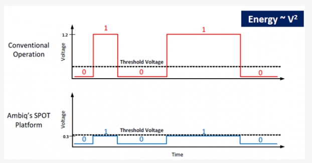 通信技術中的超低功耗MCU+BLE方案