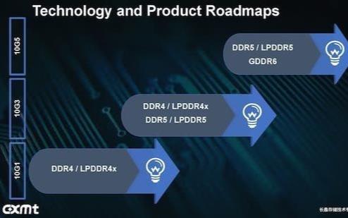LPDDR5时代即将到来,国产厂商迎来新机遇