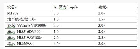 M1808 AI核心板计算效率的深度解析