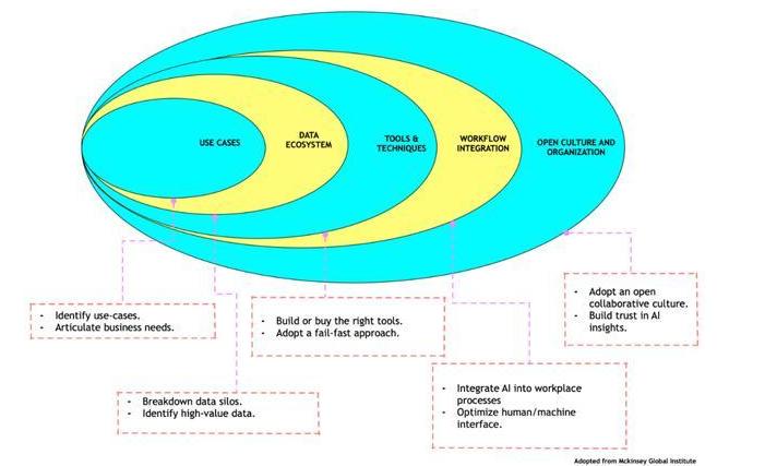 使用人工智能的施展方法论:做好五个步骤