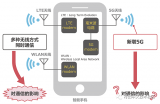 5G通信環境下的噪聲狀況和對策