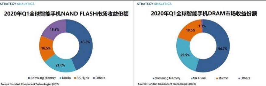 2020Q1智能手机NAND flash芯片收益同比增长4%