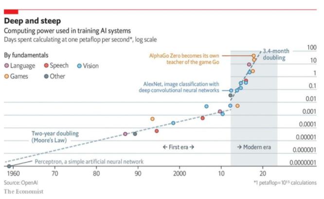 AI训练算力需求昂贵,机器学习成本成问题