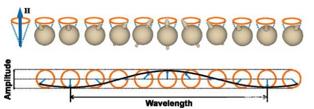 磁振子纳米纤维研究:为新兴技术及的构造开辟了道路