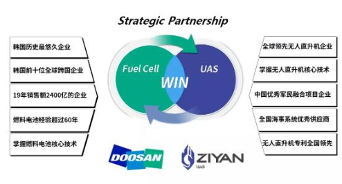 斗山创新与珠海紫燕合作,促进氢动力系统在工业无人直升机的应用