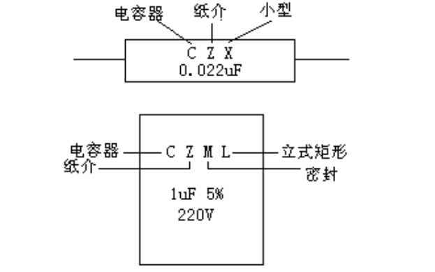 电容的类别和符号详细说明