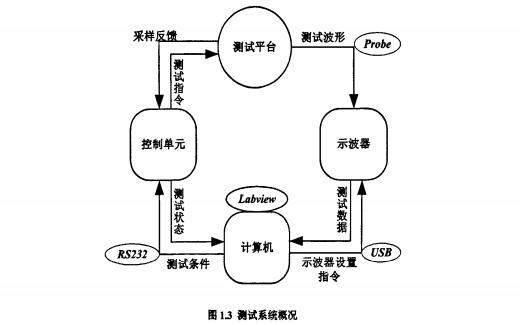 怎么样才能对全部等级的IGBT模块进行动态分析的离线测试系统