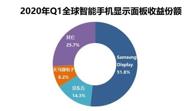 智能手机面板总收入同比2020年Q1增长了3%