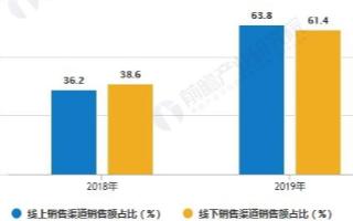 我國家用電器線上銷售占比亦逐步提升,中高端產品銷售規模迅速擴張