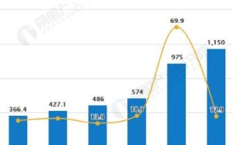 中国车联网行业进入规模化发展拐点,市场迎来爆发式增长