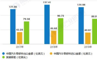 中国汽车零部件进出口双降,未来行业将呈现百花齐放的局面