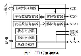 基於SPI匯流排控制器IP核的硬體結構及實現微投影系統的設計