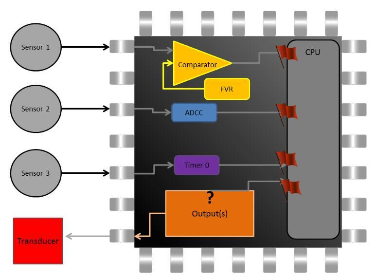 單片機中斷與CPU的輪詢有什麼區別